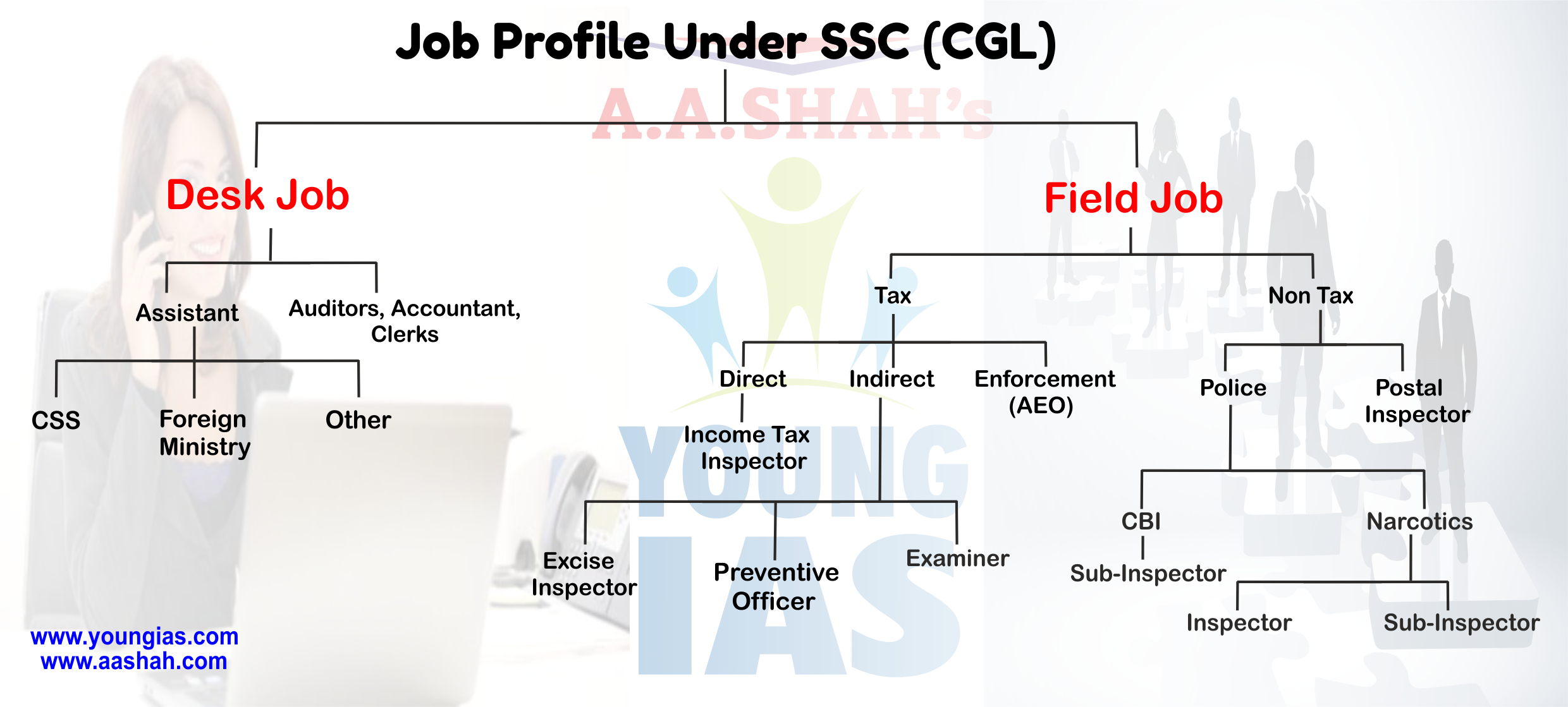 Job Profile Under SSC (CGL)