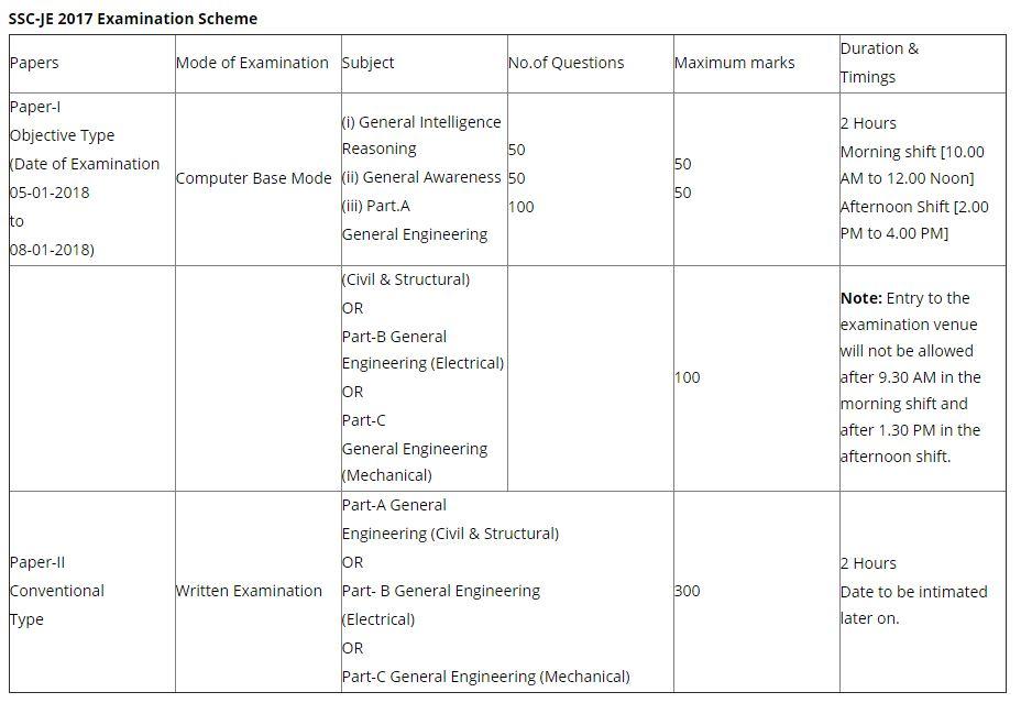 Scheme of Exam