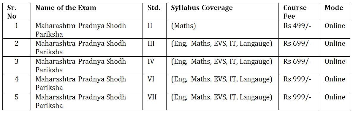 MPSP Course details