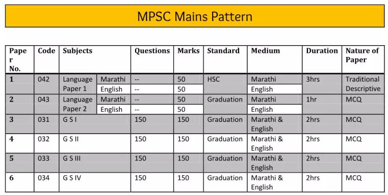 MPSC Mains Exam Pattern