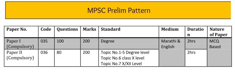 MPSC Prelims Exam Pattern