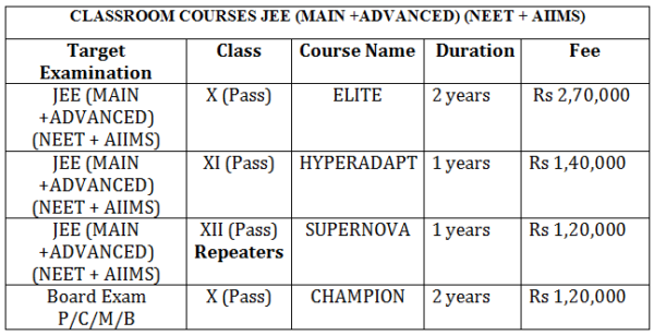 IIT JEE NEET Course Fee