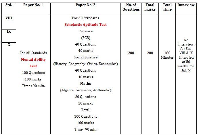 MTSE Exam Pattern