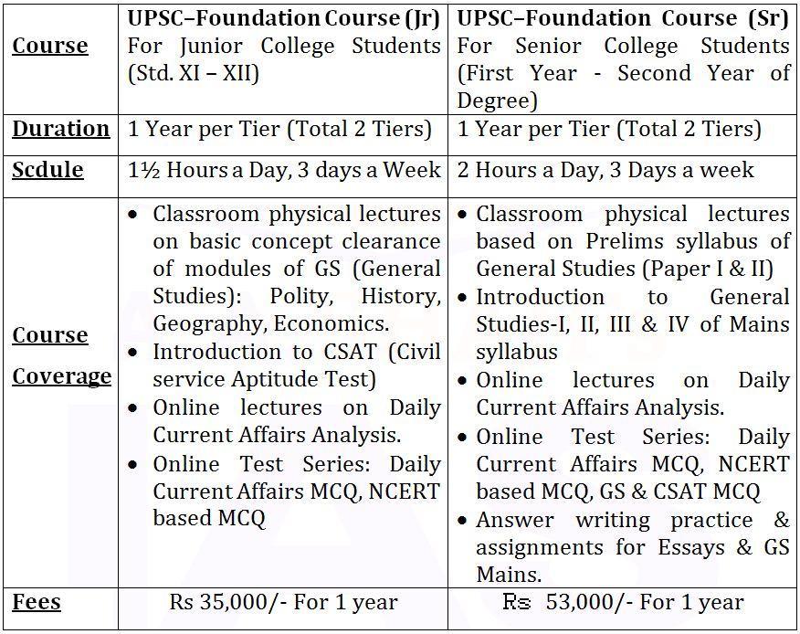 UPSC CSE Undergraduates Batches at Fort