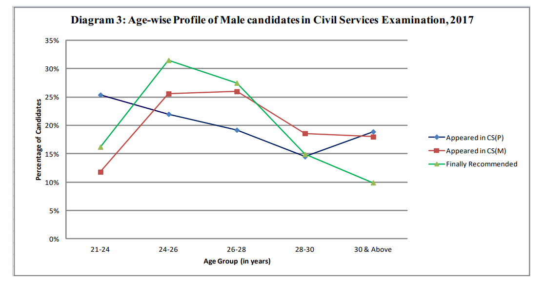 Age-wise Male candidates