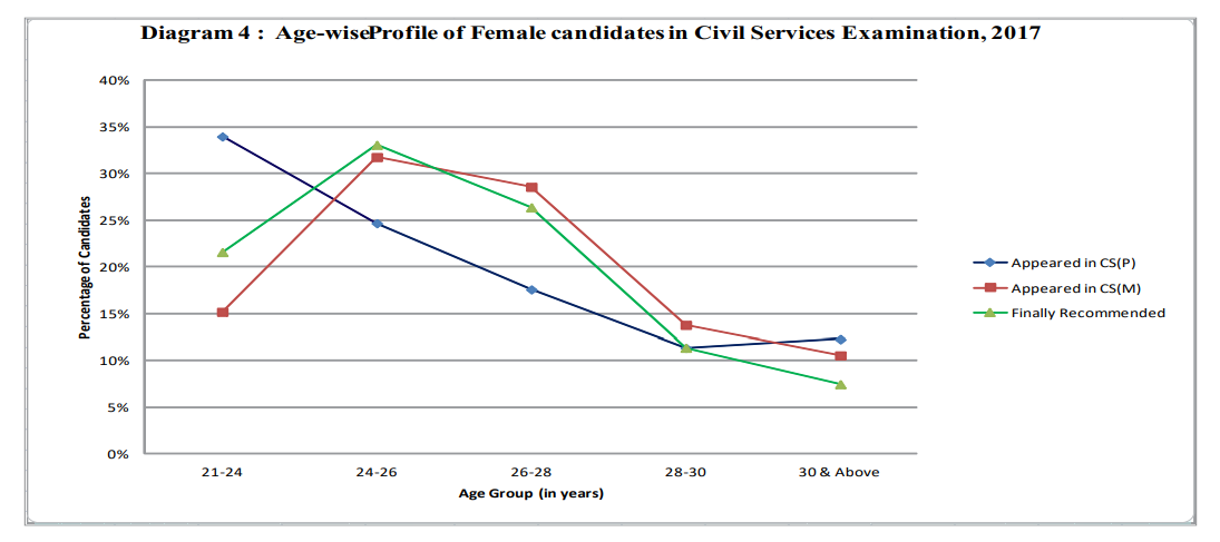 "Age-wise female in UP""SC-CSE"