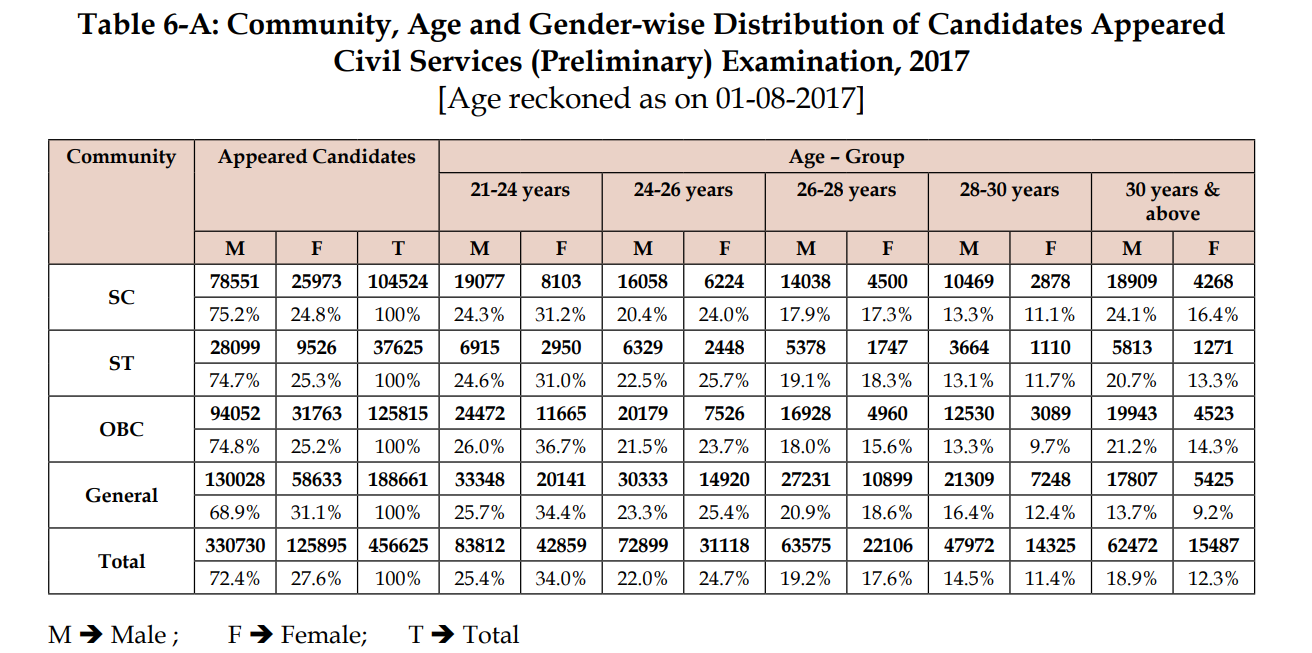 Community-wise, Age & Gender-wise Data