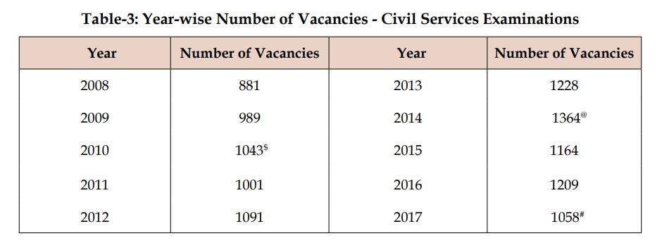 UPSC Year-wise Vacancies