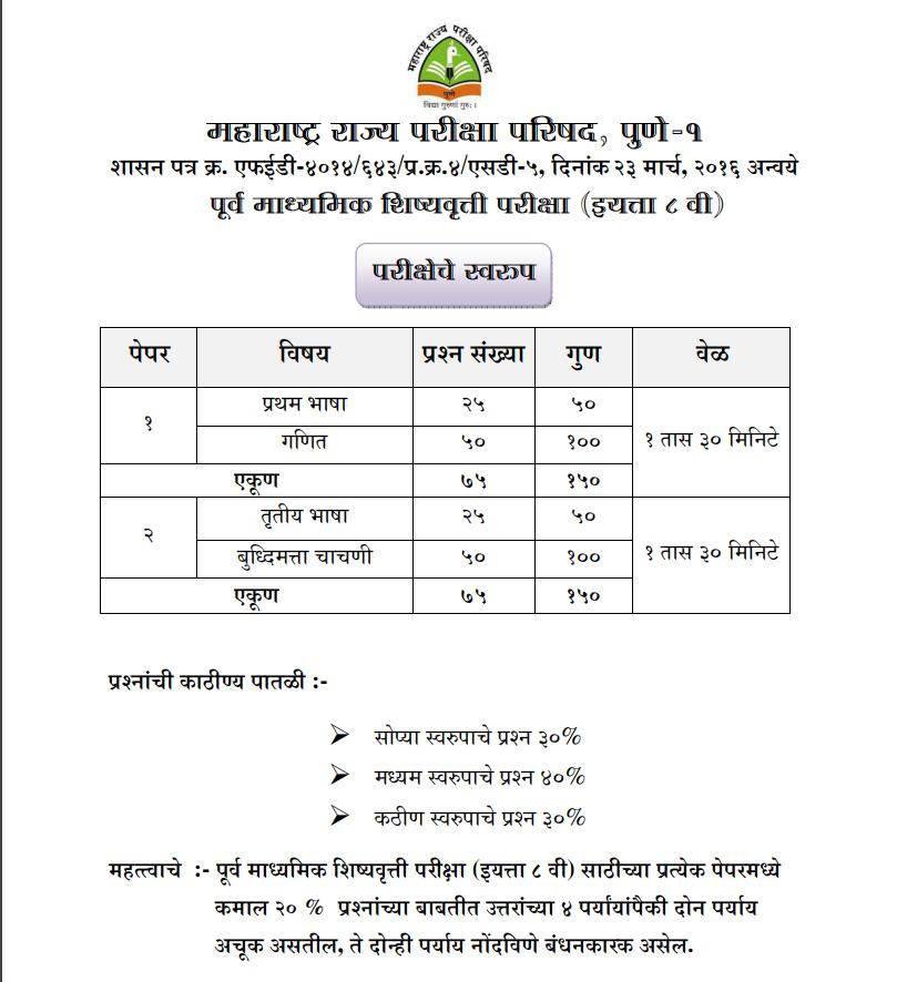 PSS - Exam Paper Pattern